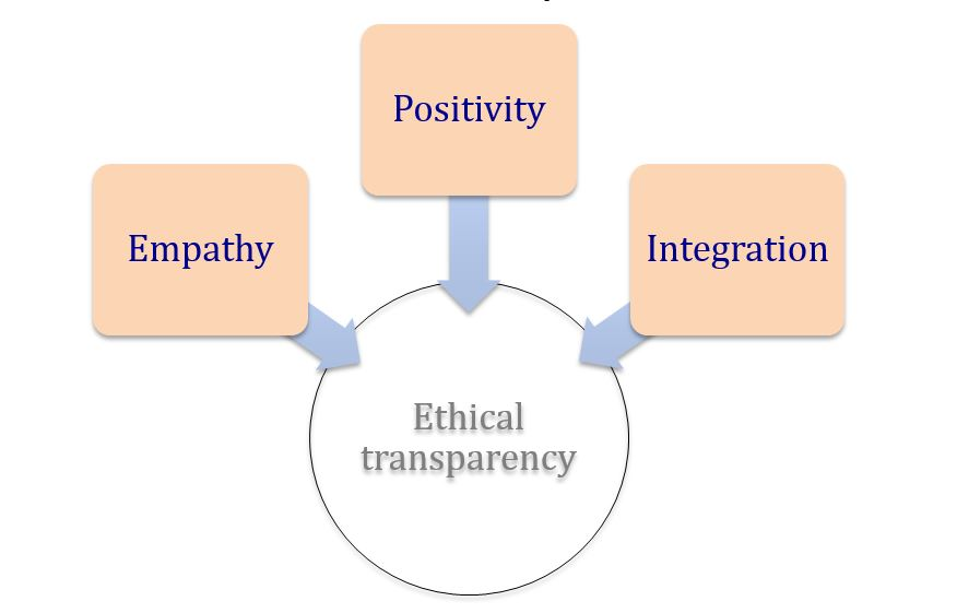 ethical transparency