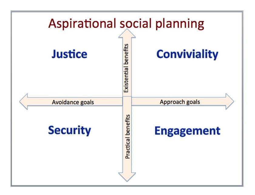 sociallplanning